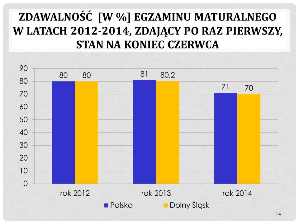 Zdawalność [w %] egzaminu maturalnego w latach 2012-2014, zdający po raz pierwszy, stan na koniec czerwca